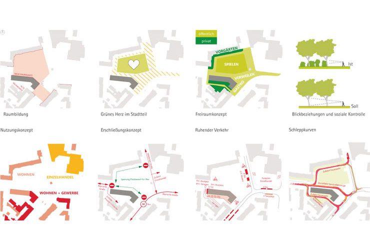 Städtebauliches Konzept Marktplatz Dortmund-Eving - Piktogramme